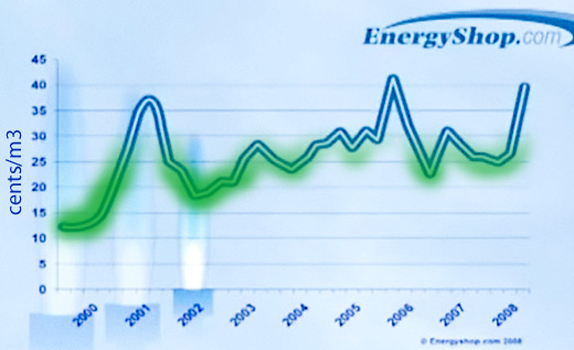 If you sign-up for a fixed-rate natural gas in the green areas you will save money