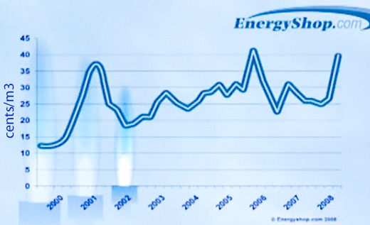 variable rate in Ontario only for Natural Gas from 1999 to 2009