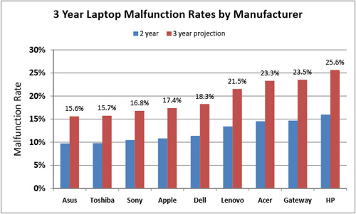 wrost-laptop-brand
