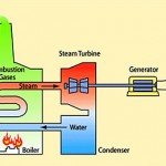 Types of energy sources: Fossil Fuels