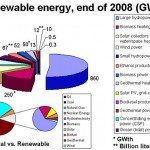 Types of energy sources: Renewable Energy or Green Energy