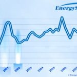 Variable rate vs. fixed rate natural gas and electricity prices