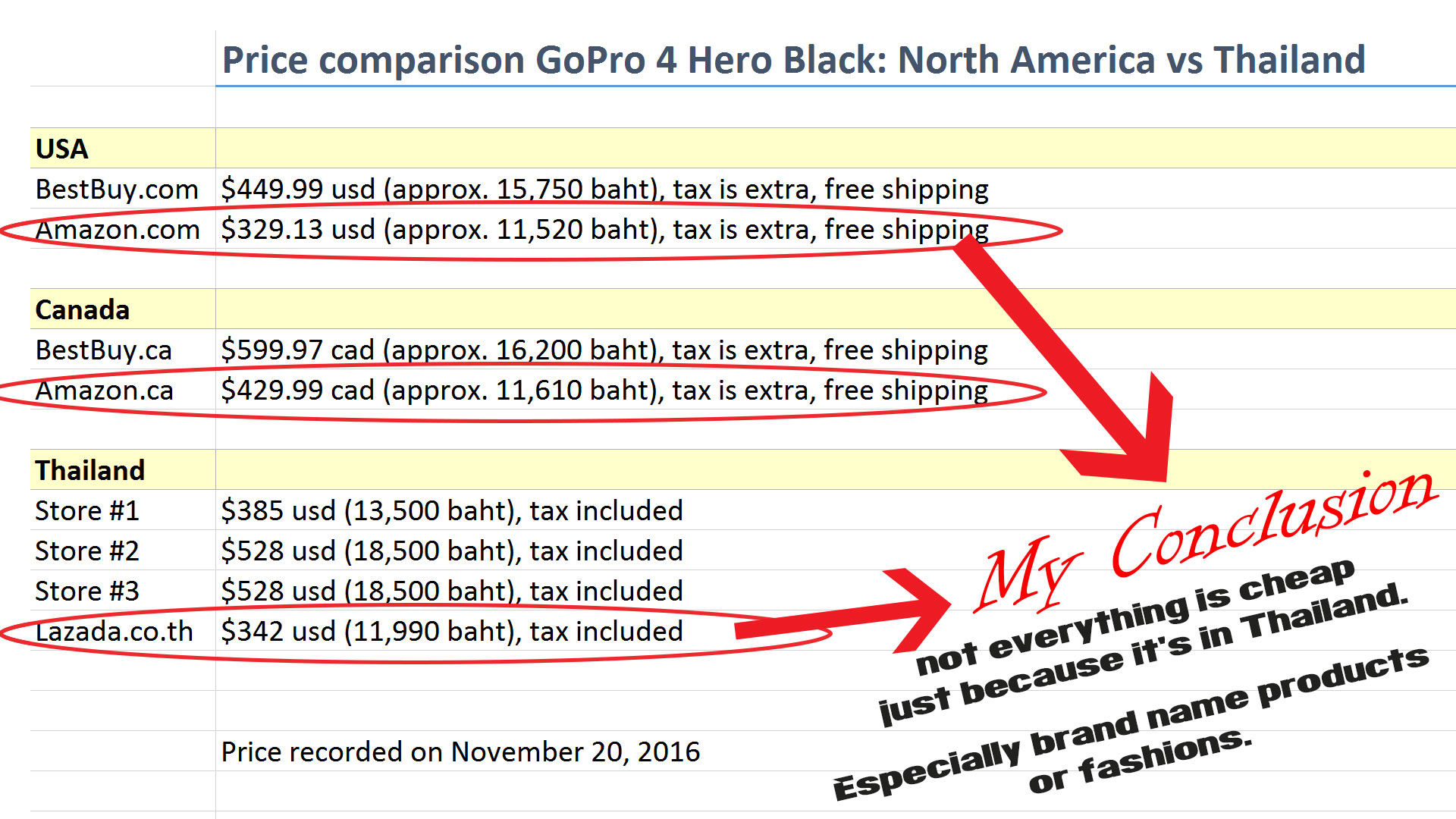 Price Comparison: GoPro 4 Black - Thailand vs North America