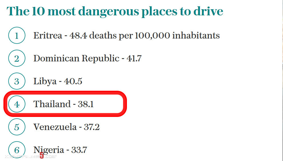The 10 most dangerous places to drive.
