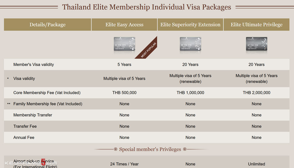 Thailand Elite Visa - Up To 20 Years
