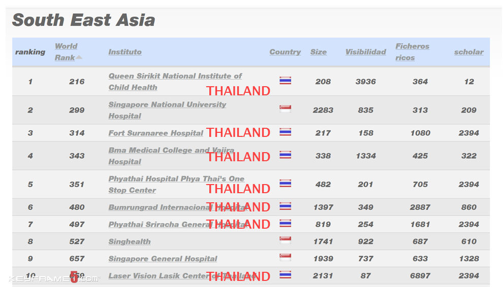 Thailand or the Philippines - Health Care