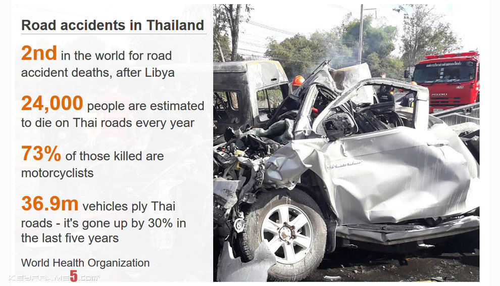 Thaiand top the list for road accidents