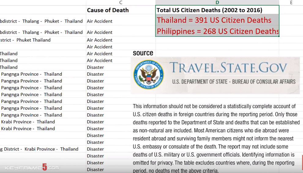 US citizen deaths traveling or living in Thailand and the Philippines from 2002 to 2016
