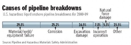 Major causes of oil pipeline leaks