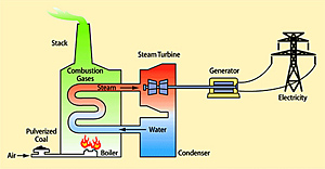 Types Of Alternative Energy To Coal Oil Natural Gas