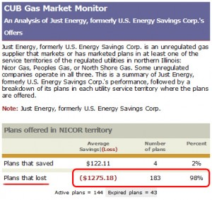 Just Energy fixed rate plans are money losers