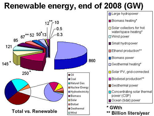 Types of energy sources: Renewable Energy or Green Energy ...